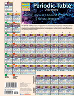 QS Periodic Table Advanced